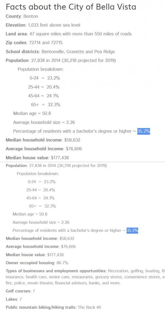 Bella Vista Stats Image